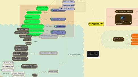 Mind Map: Integración de Sistemas de Información