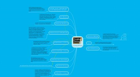 Mind Map: CONCEPTOS