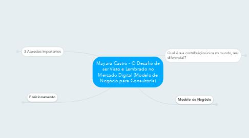 Mind Map: Mayara Castro - O Desafio de ser Visto e Lembrado no Mercado Digital (Modelo de Negócio para Consultoria)