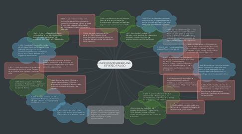 Mind Map: UNIÓN CENTROAMERICANA: ESFUERZO FALLIDO
