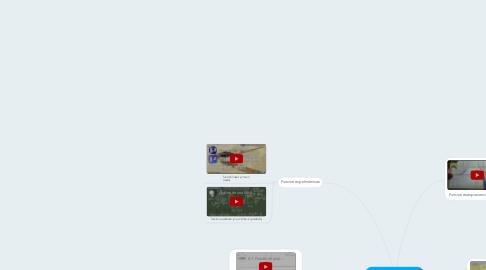 Mind Map: Funciones elementales