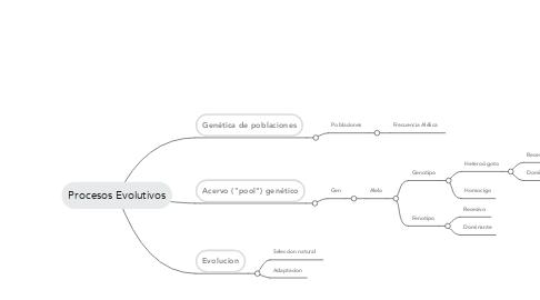 Mind Map: Procesos Evolutivos