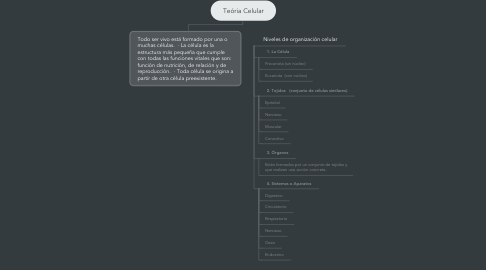 Mind Map: Teória Celular