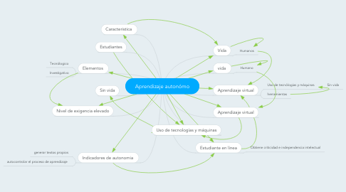 Mind Map: Aprendizaje autonómo