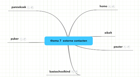 Mind Map: thema 7  externe contacten