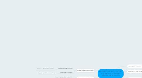 Mind Map: APRENDIZAJE AUTONOMO: EJE ARTICULADOR DEL APRENDIZAJE VIRTUA