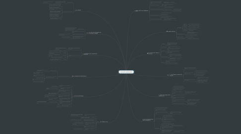 Mind Map: LOS DOCE HILOS DE ORO