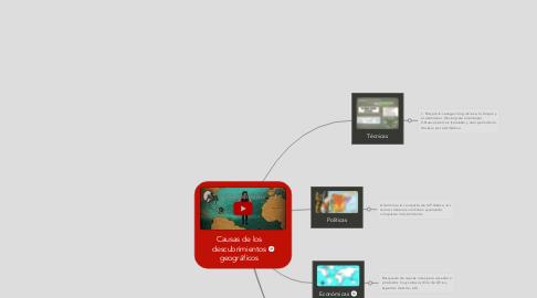 Mind Map: Causas de los descubrimientos geográficos