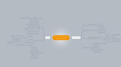 Mind Map: Construcción de imagen y opinión pública
