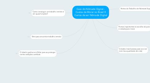 Mind Map: Guia do Nômade Digital - Custos de Morar no Brasil X Custos de ser Nômade Digital