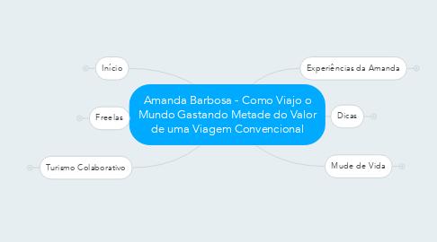 Mind Map: Amanda Barbosa - Como Viajo o Mundo Gastando Metade do Valor de uma Viagem Convencional