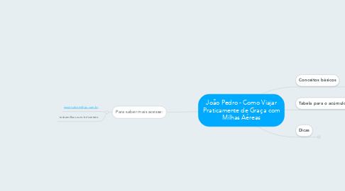 Mind Map: João Pedro - Como Viajar Praticamente de Graça com Milhas Aéreas