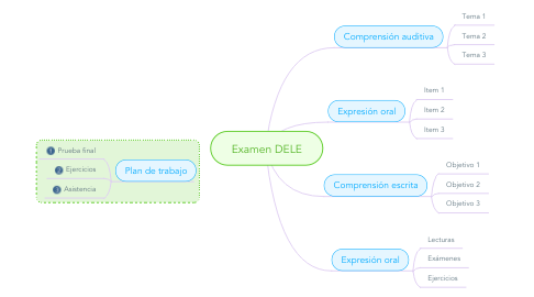 Mind Map: Examen DELE