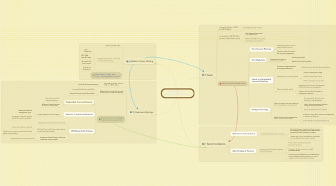 Mind Map: Molson Coors  Mergers & Acquisitions