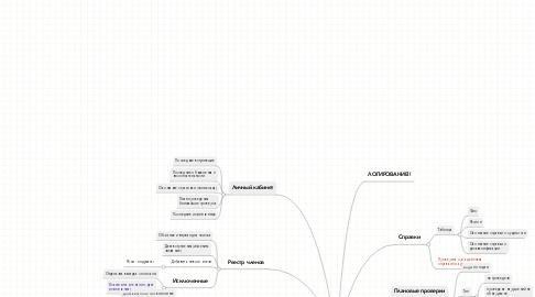 Mind Map: Система СРОАУСЗ