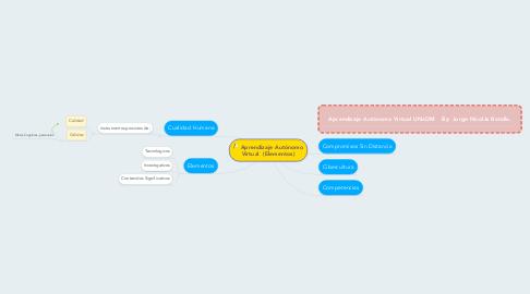 Mind Map: Aprendizaje Autónomo Virtual  (Elementos)