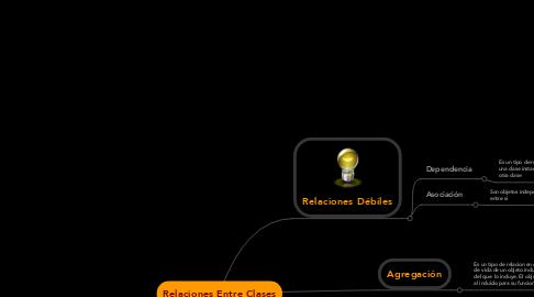 Mind Map: Relaciones Entre Clases