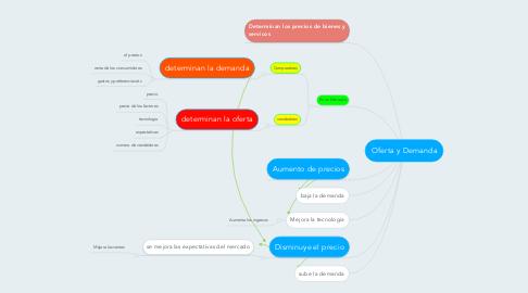 Mind Map: Oferta y Demanda