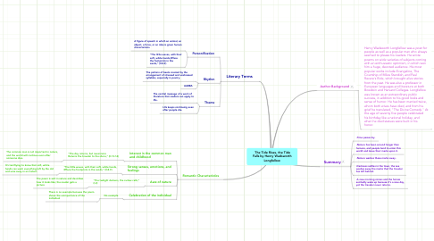Mind Map: The Tide Rises, the Tide