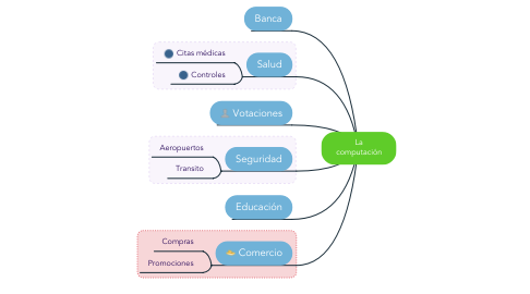 Mind Map: La computación