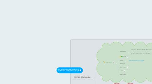 Mind Map: MATRIZ ENERGÉTICA