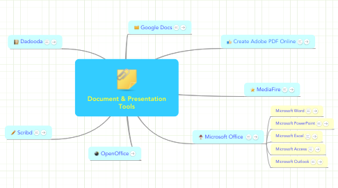 Mind Map: Document & Presentation Tools