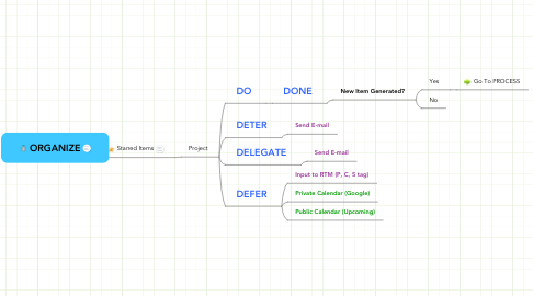 Mind Map: ORGANIZE