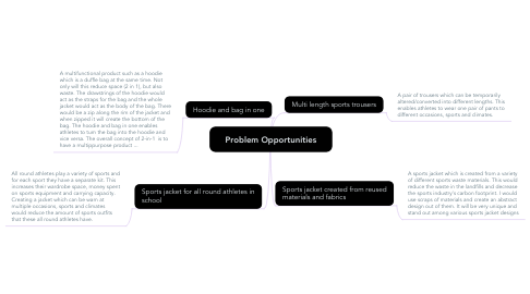 Mind Map: Problem Opportunities
