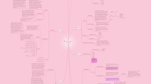 Mind Map: Ciencia Materiales 2do Corte