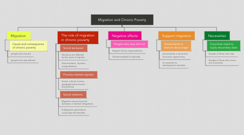 Mind Map: Migration and Chronic Poverty