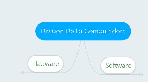Mind Map: Division De La Computadora