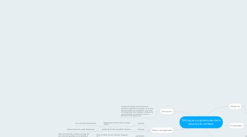 Mind Map: Enfoques y expresiones de la educación artística
