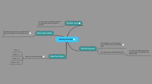 Mind Map: Solving Decimals