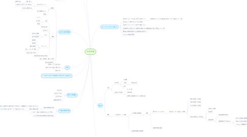Mind Map: 大沢宗男