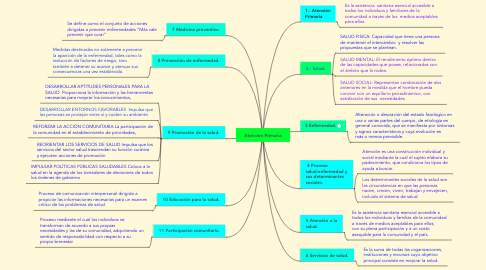 Mind Map: Atencion Primaria