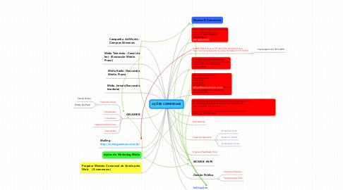 Mind Map: AÇÕES COMERCIAIS