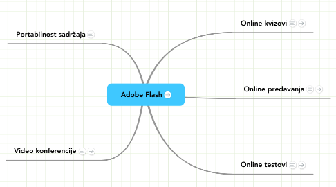 Mind Map: Adobe Flash