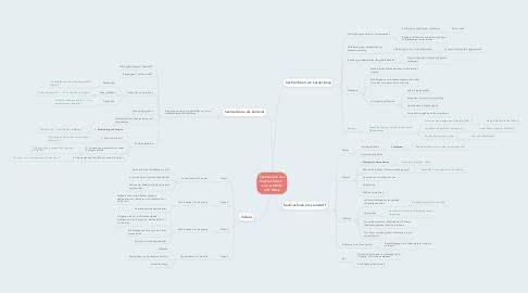 Mind Map: Funktionen des Sachrechnens:  Laura, Stella und Elena