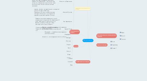 Mind Map: Космонавтики