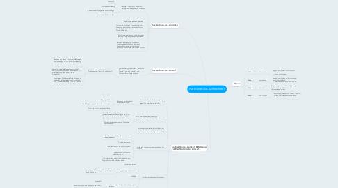 Mind Map: Funktionen des Sachrechnens