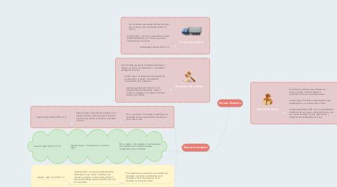 Mind Map: Bienes Muebles