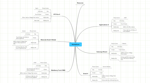 Mind Map: Smartphone