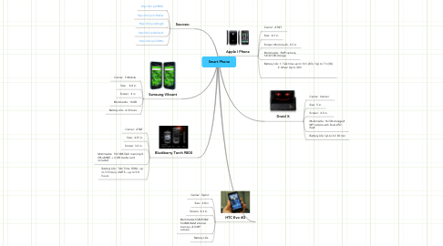 Mind Map: Smart Phone