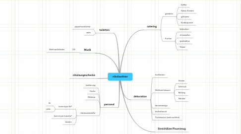 Mind Map: nikolausfeier