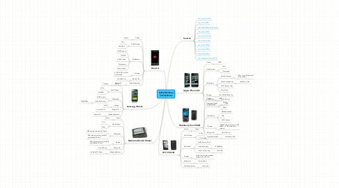 Mind Map: Kathy Montoya Smartphones