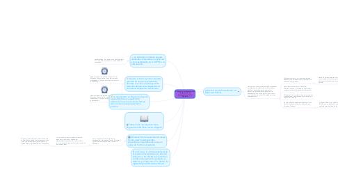 Mind Map: El Simulacro de Audiencia oral de presentacion de Aprehendido en Delito Flagrante