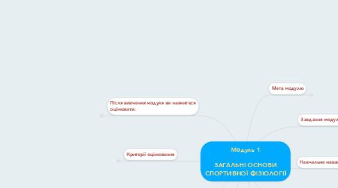 Mind Map: Модуль 1  ЗАГАЛЬНІ ОСНОВИ СПОРТИВНОЇ ФІЗІОЛОГІЇ