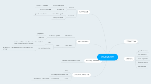 Mind Map: INVENTORY