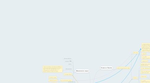 Mind Map: Дизайн