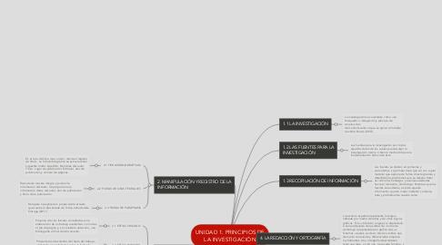 Mind Map: UNIDAD 1. PRINCIPIOS DE LA INVESTIGACIÓN
